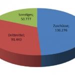Die Uni Bremen finanziert sich zu rund einem Drittel aus Drittmitteln - ein hoher Anteil.